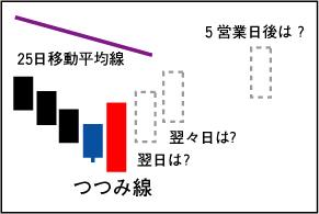 包み線の概念図